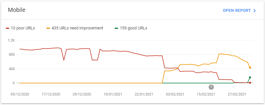 The Core Web Vitals Chart from Google Search Console